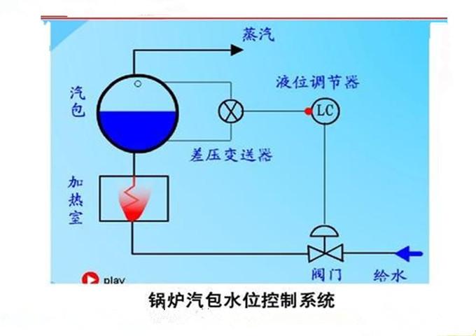 锅炉汽包系统 学研热能